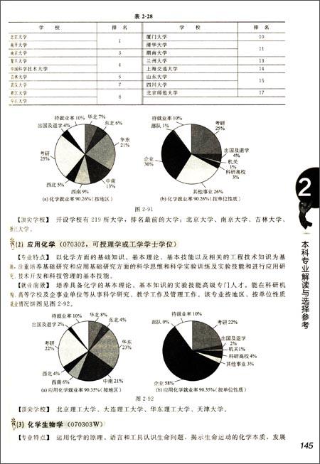 高考志愿填报手册:看就业、挑大学、选专业