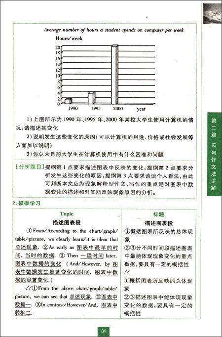 2013长喜英语•大学英语6级考试12句作文法