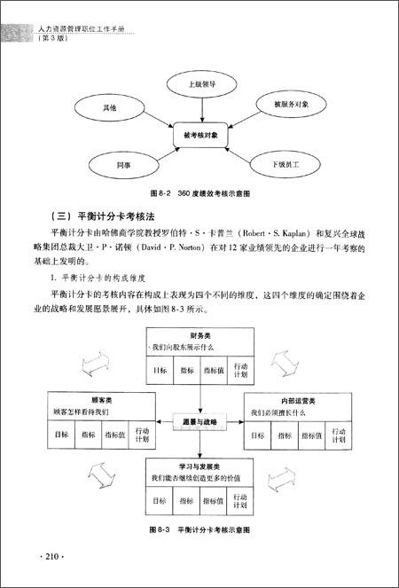 人力资源管理职位工作手册