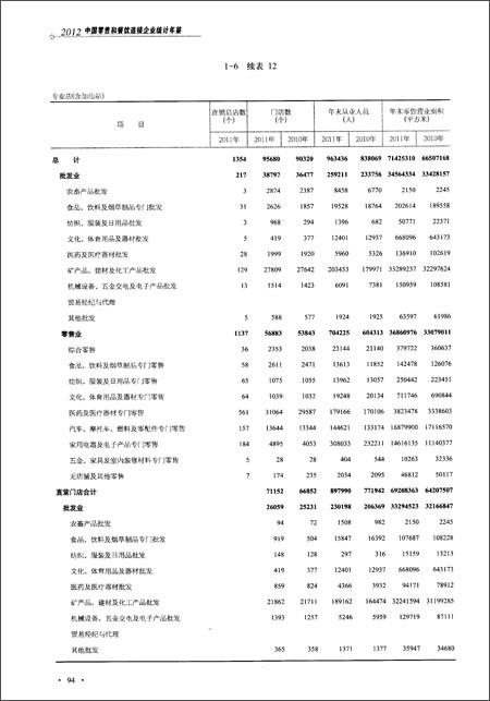 中国零售和餐饮连锁企业统计年鉴