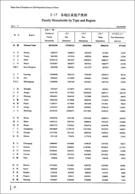 中国人口和就业统计年鉴(2011)\/国家统计局人