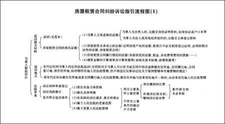 以青岛市两级法院受理的房屋租赁合同纠纷案件为例,2010年,2011年分别