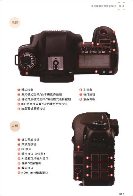 2.佳能相机部件名称完全图解