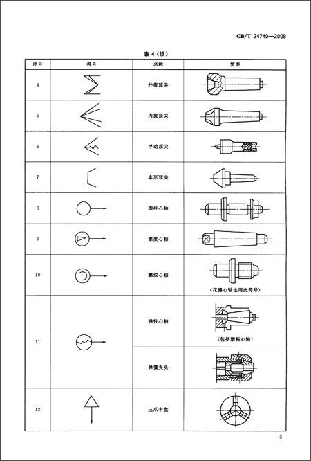 技术产品文件 机械加工定位,夹紧符号表示法(gb/t 24740-2009)