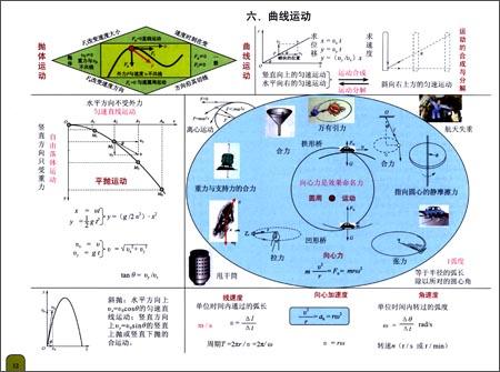 高中物理知识结构集成图:亚马逊:图书