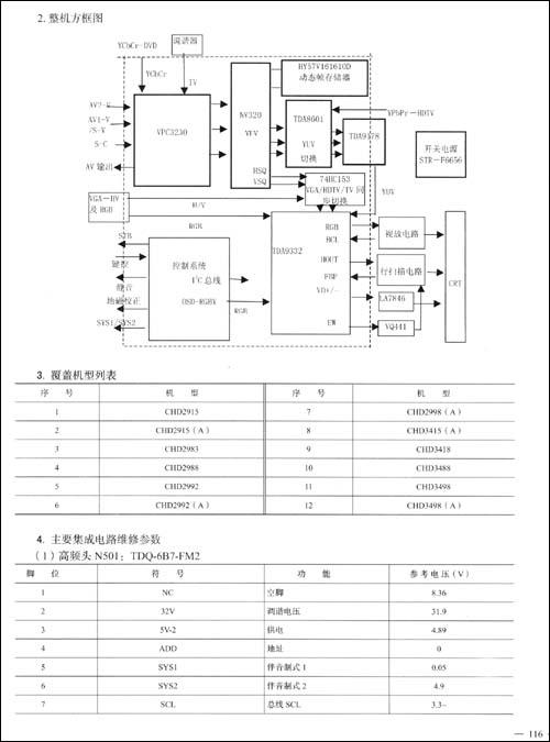 《长虹彩色电视机畅销机型电路图集(精华本)》 四川