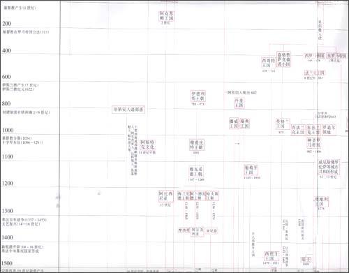 世界历史大系表