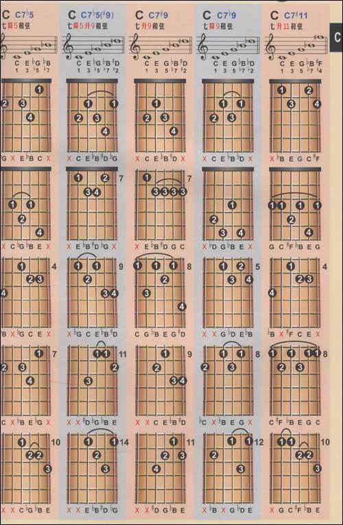 吉他和弦与音乐知识