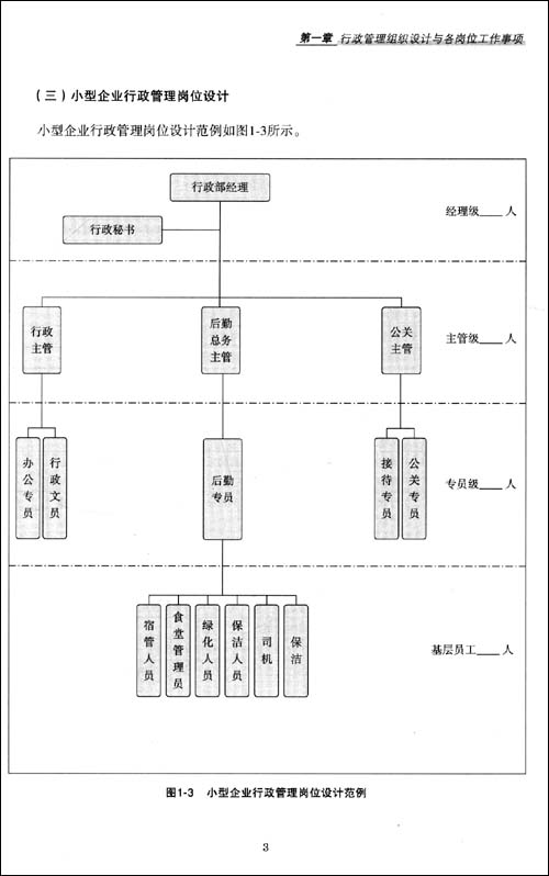 行政管理工作细化执行与模板