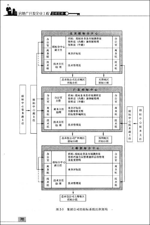 房地产开发企业工程管理实务