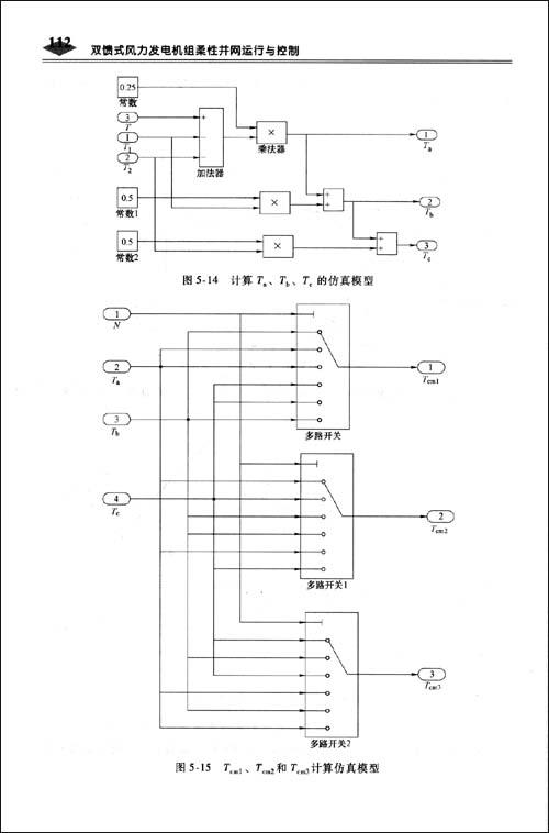 因此,有些学者也把交流励磁发电机称为异步化同步发电机.