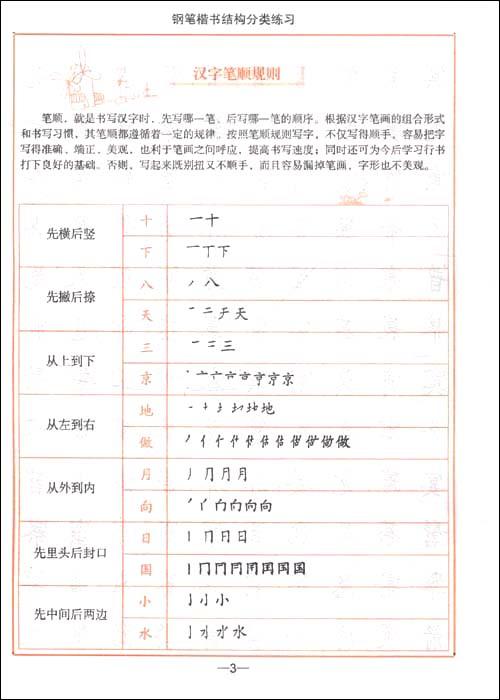 汉字笔画名称表,写字笔顺规则表(500x700,40k)-部首名称表 偏旁部