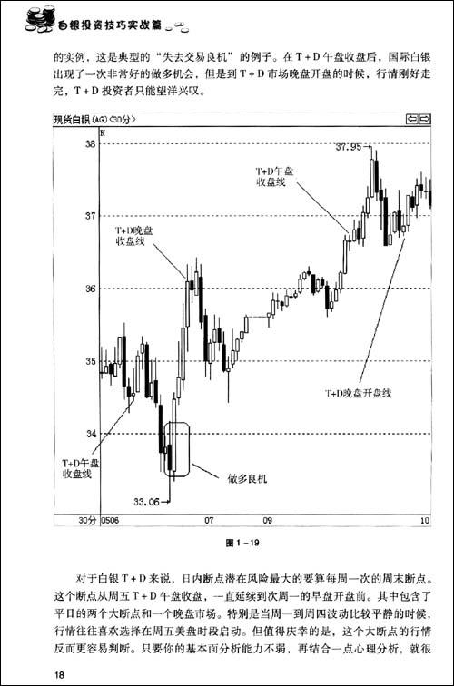 白银投资技巧•实战篇