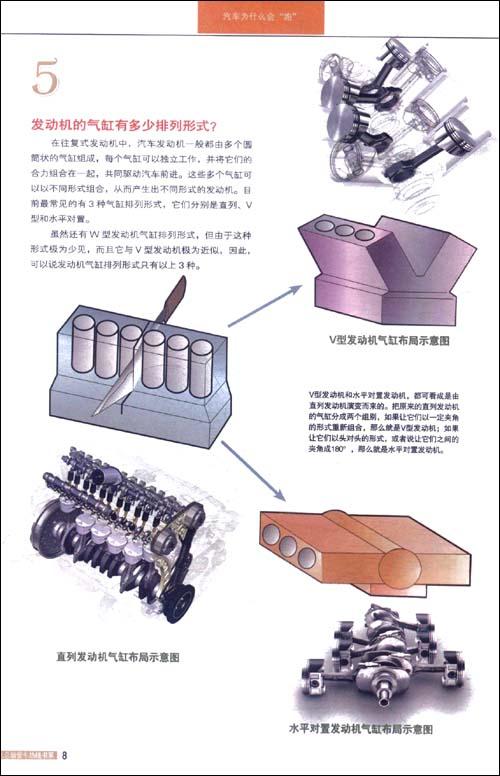 """汽车为什么会""""跑"""":图解汽车构造与原理"""