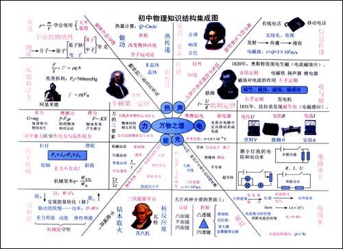 初中物理知识结构图解(全彩):亚马逊:图书