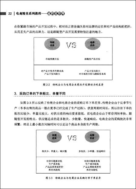 电商精英系列教程:流程化管理