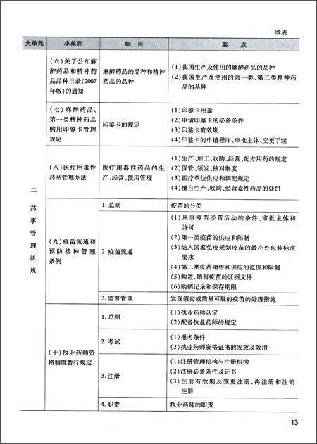 国家执业药师资格考试考试大纲