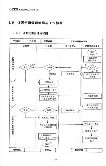 弗布克管理流程与工作标准系列:行政管理流程设计与工作标准