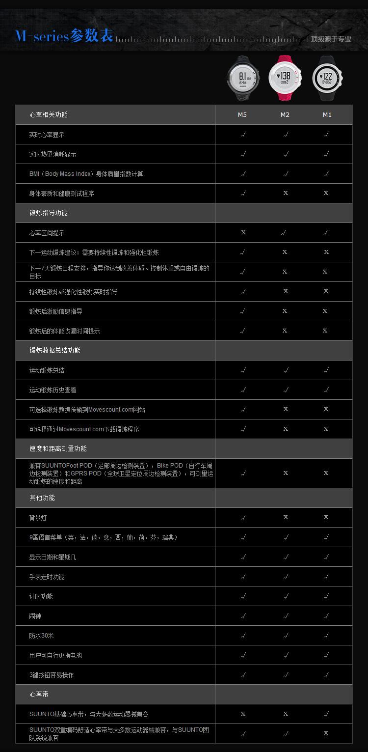 suuntoM5黑金刚MINI6