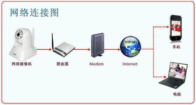 家用网络接口 接线