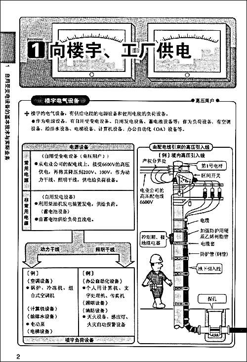 电动机的起动补偿器起动控制电路 12.
