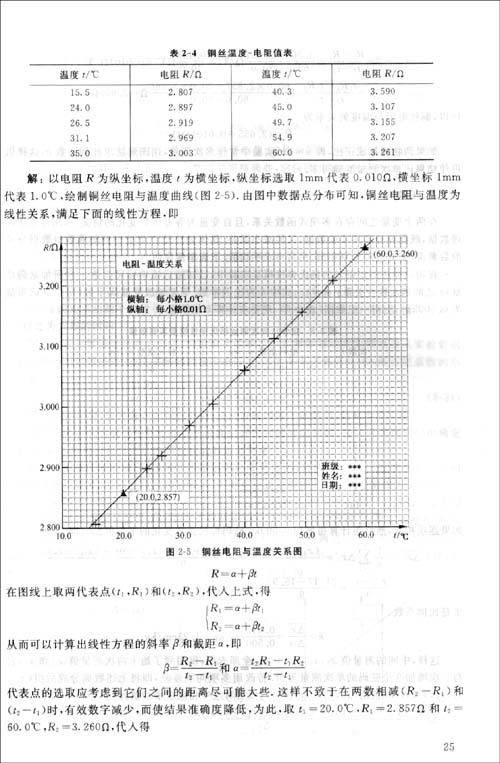 物理实验报告模板分享;