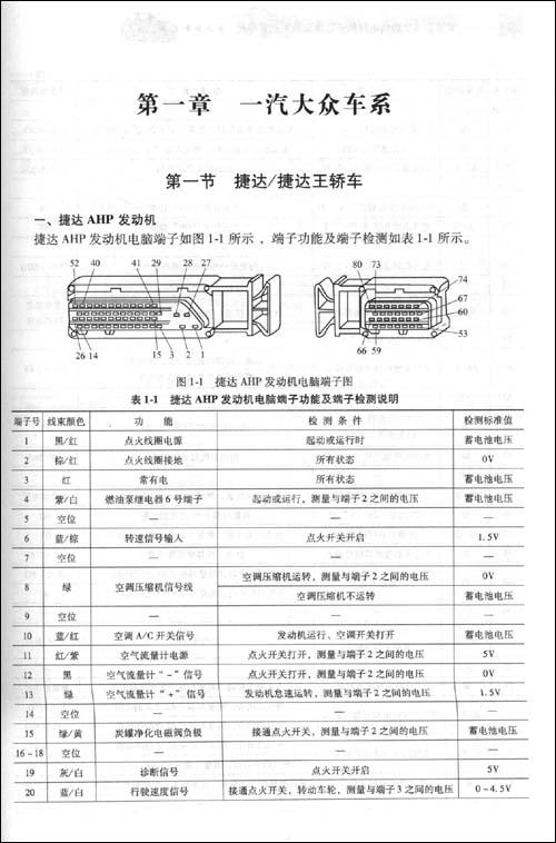 常见车系发动机电脑端子功能及检测速查手册