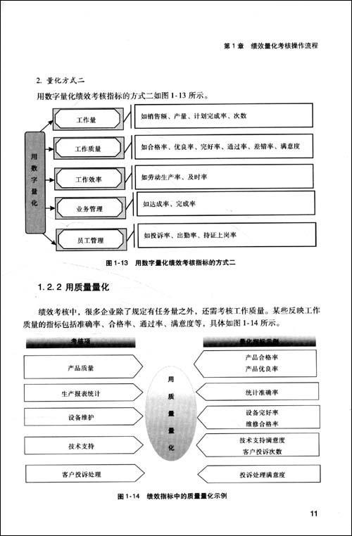 技术部绩效考核量表模板