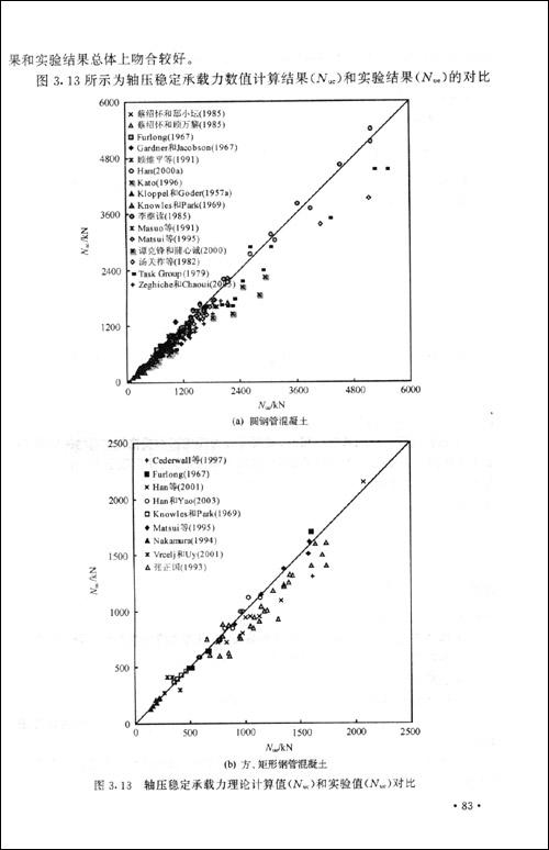 回至 钢管混凝土结构:理论与实践(第2版) (精装)