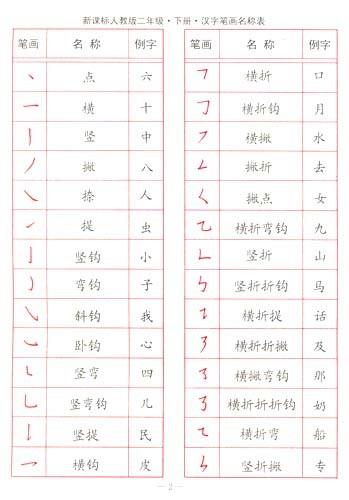 目录 写字基础知识 汉字笔画名称表 写字笔顺名称表 1