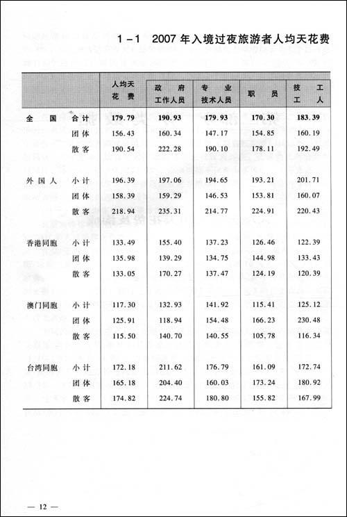 旅游景区游客满意度问卷调查表[1]