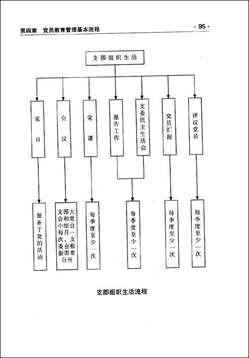 党务工作基本流程