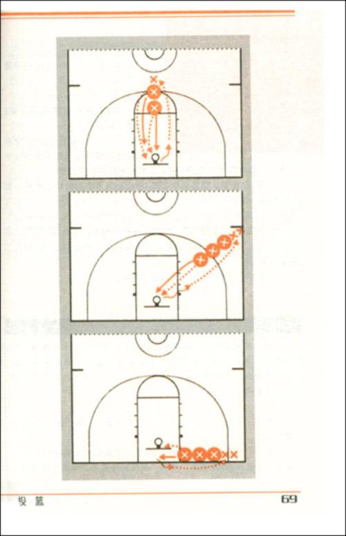 篮球基本技战术与训练