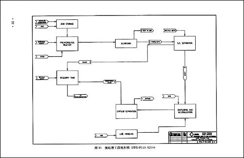 化学品与材料的筛选,由美国国家可再生能源实验室和