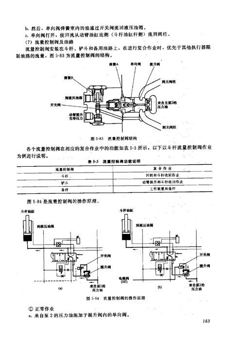 1.1 卡特320c型挖掘机的特点  8.1.2 液压泵流量和压力控制系统  8.1.图片