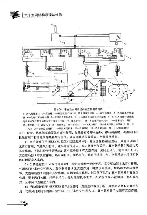 汽车冷却液通过加热器的方法取暖,到1927年发展到具有加热器,鼓风机和