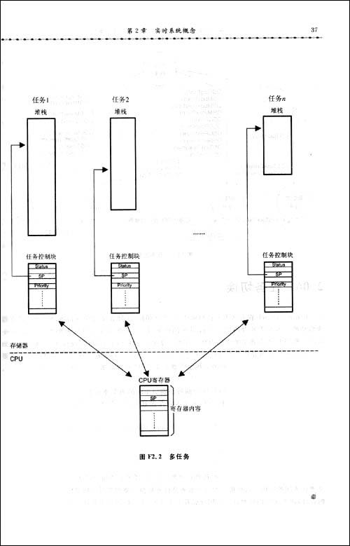 嵌入式实时操作系统μC/OS-2