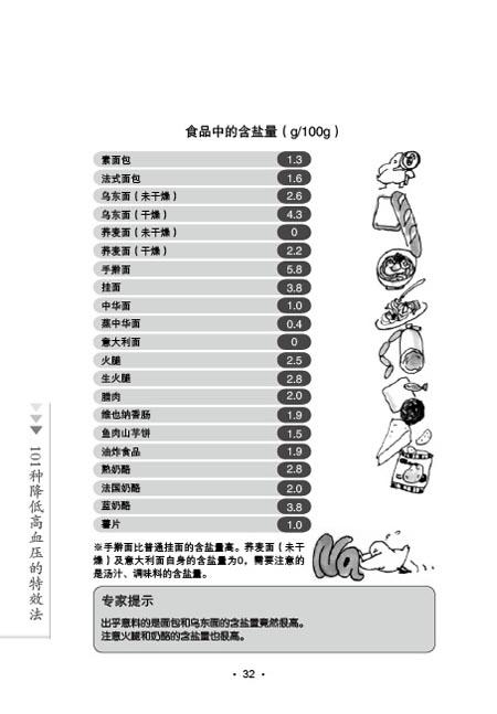 101种降低高血压的特效法