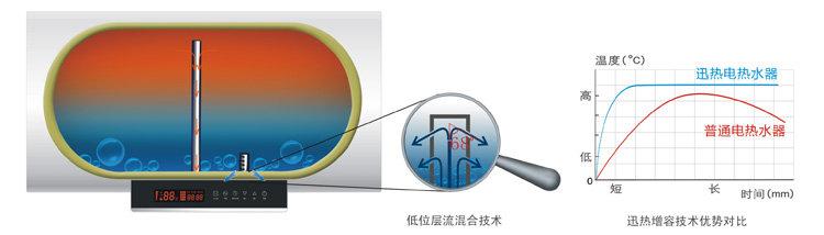 回至 万和 dscf60-c32 60升电热水器(防电墙,温显)