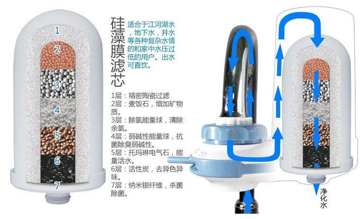 水龙头净水器滤芯是什么成分