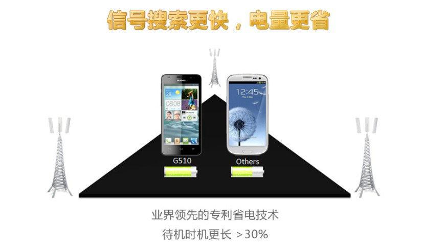 HUAWEI华为G510 3G手机 黑色 双卡双待 联通定制 Android 4.1Jelly