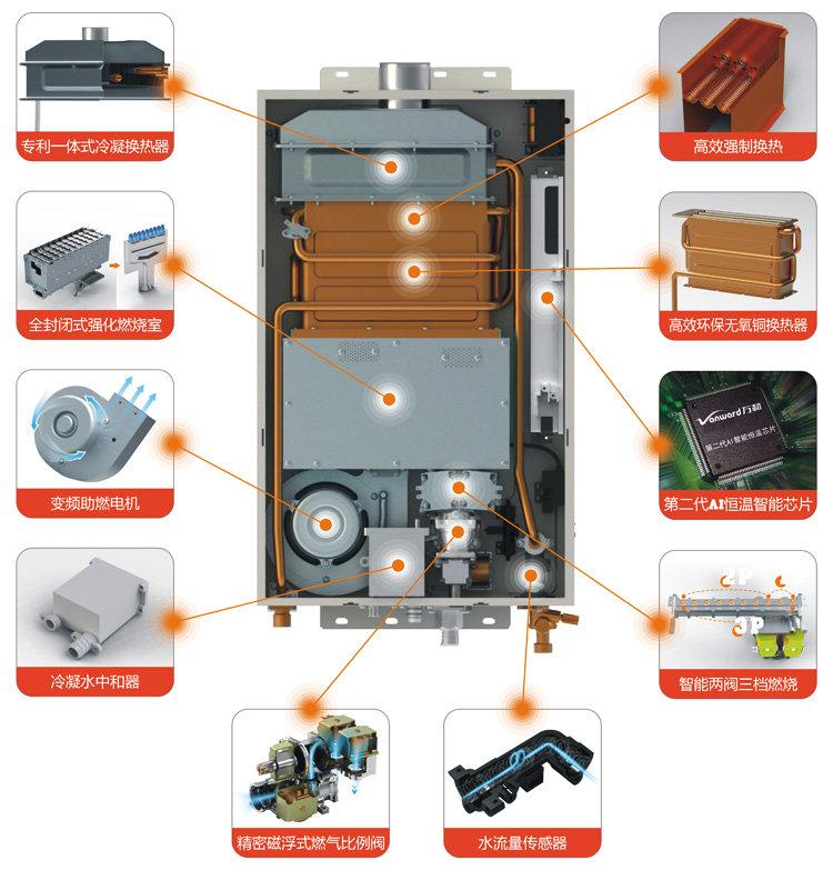 万和jsq18-10e 凝智冷凝恒温型燃气热水器(天然气)图片