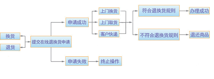 卓越网退换货流程流程图