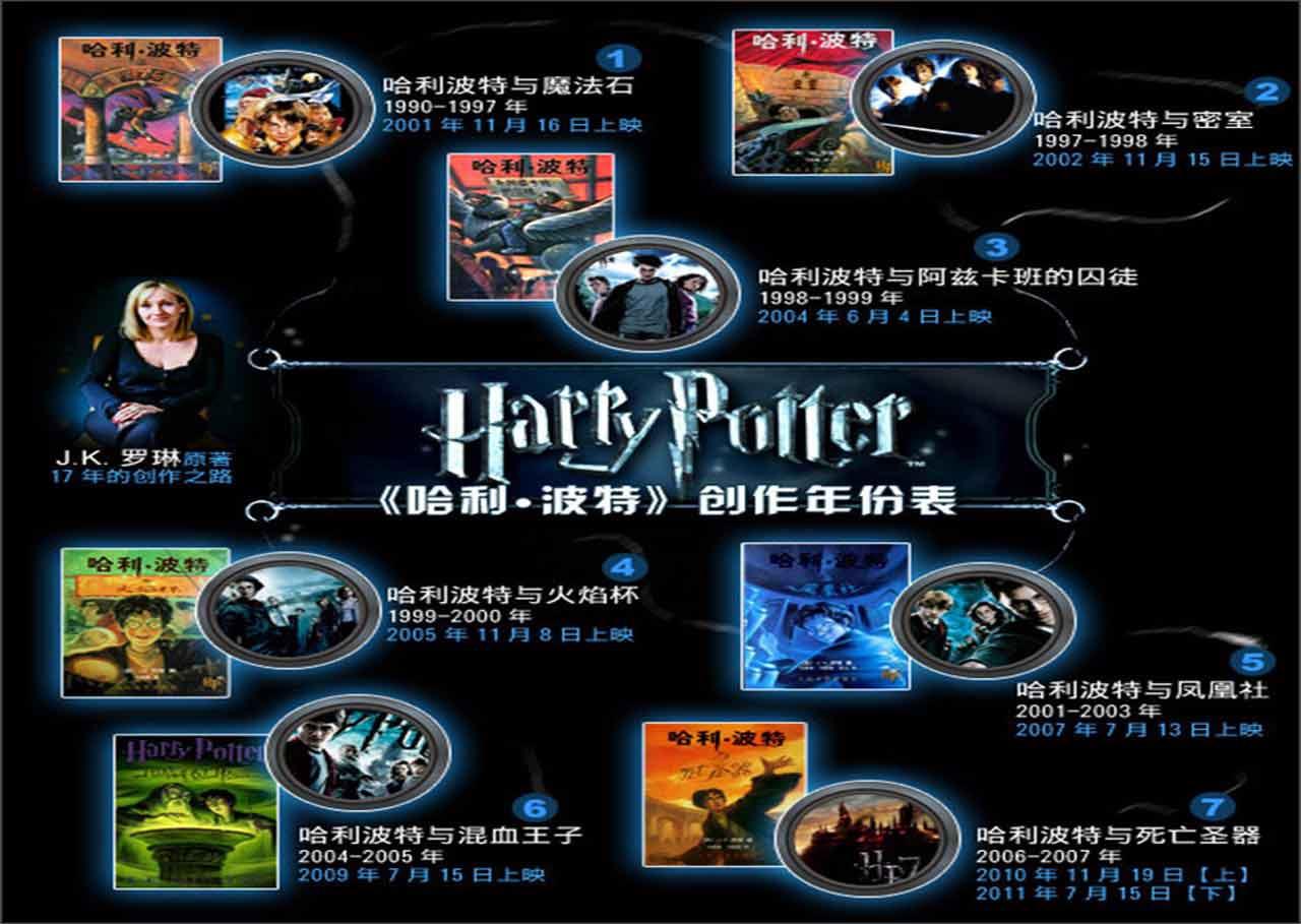 哈利•波特与死亡圣器(下)(DVD9)